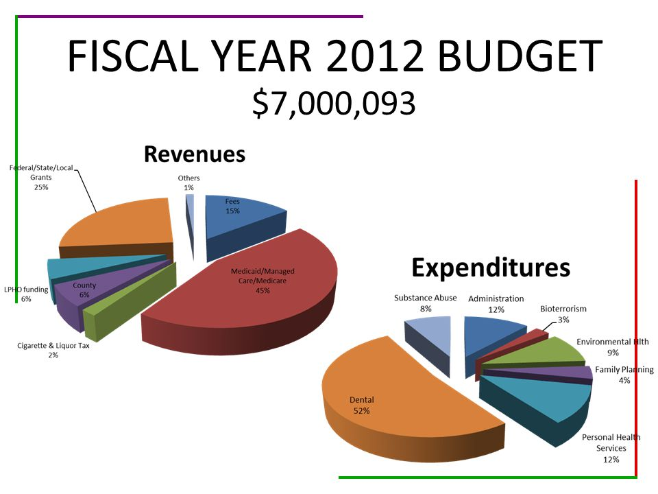 FISCAL YEAR 2012 BUDGET $7,000,093