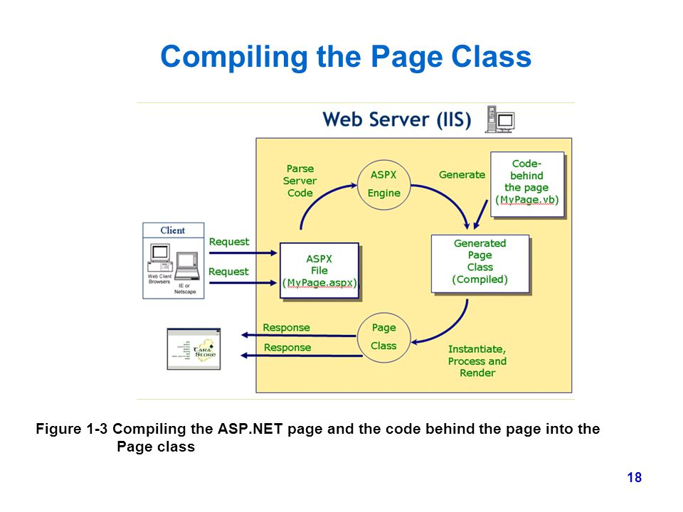 Compiling the Page Class