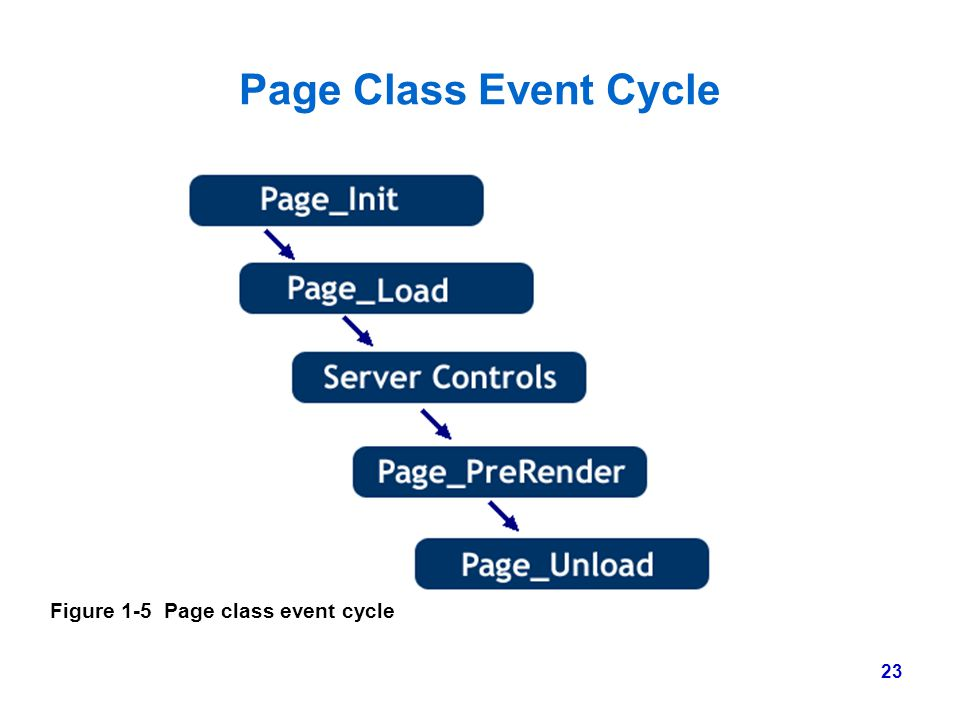 Page Class Event Cycle Figure 1-5 Page class event cycle
