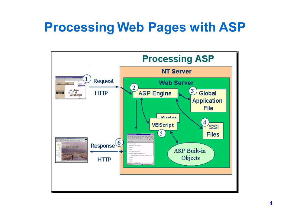 Processing Web Pages with ASP