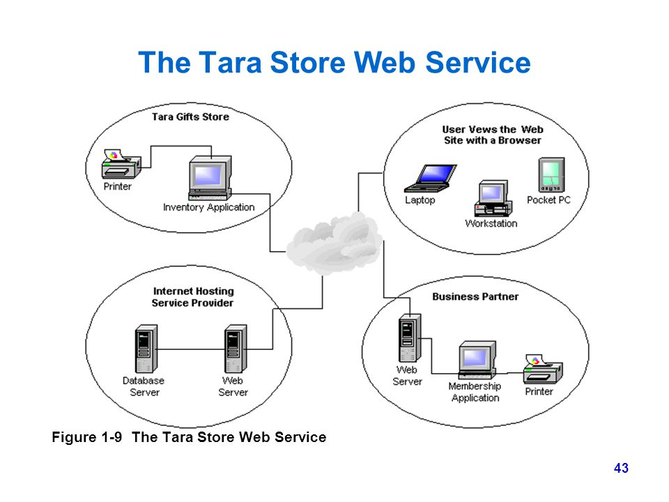The Tara Store Web Service