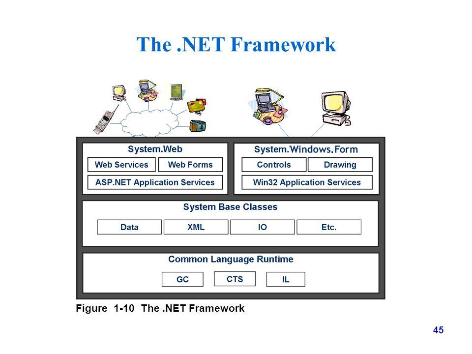 The .NET Framework Figure 1-10 The .NET Framework