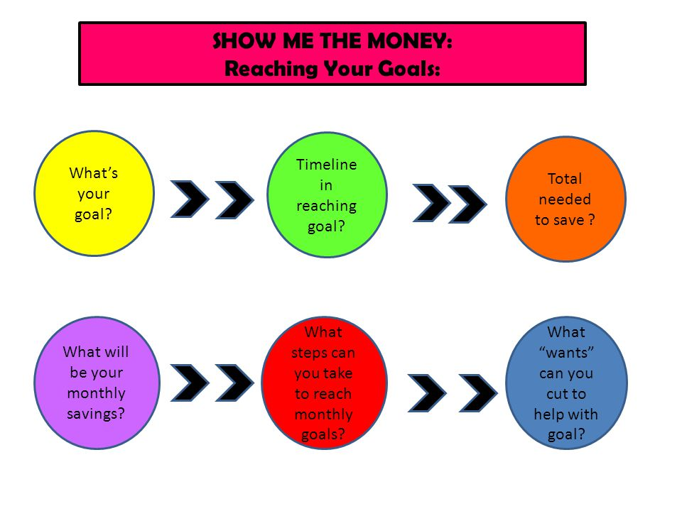 SHOW ME THE MONEY: Reaching Your Goals: