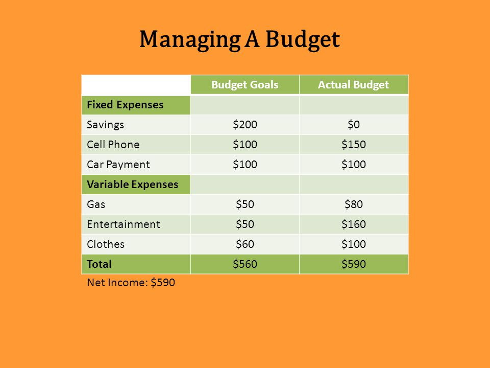 Managing A Budget Budget Goals Actual Budget Fixed Expenses Savings