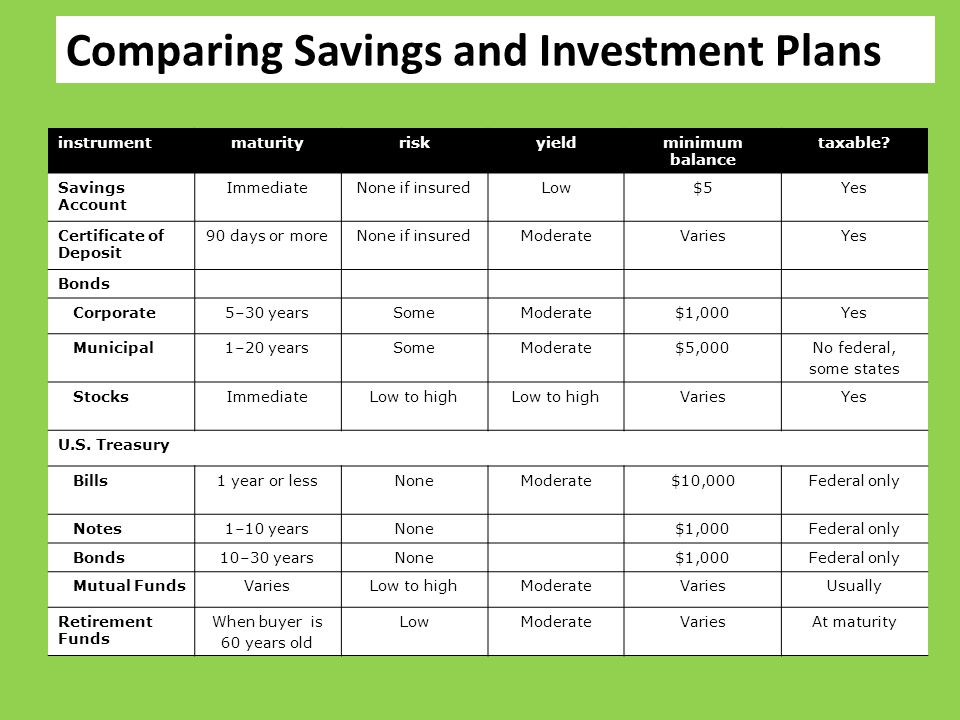 Comparing Savings and Investment Plans