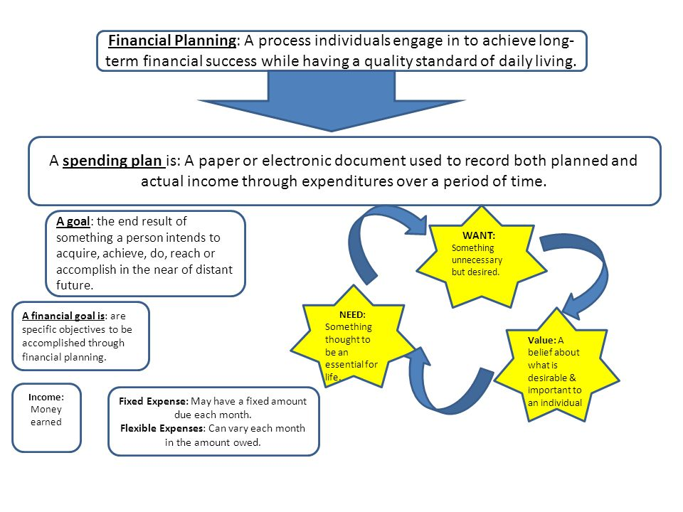 Financial Planning: A process individuals engage in to achieve long-term financial success while having a quality standard of daily living.