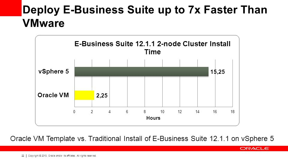 Deploy E-Business Suite up to 7x Faster Than VMware