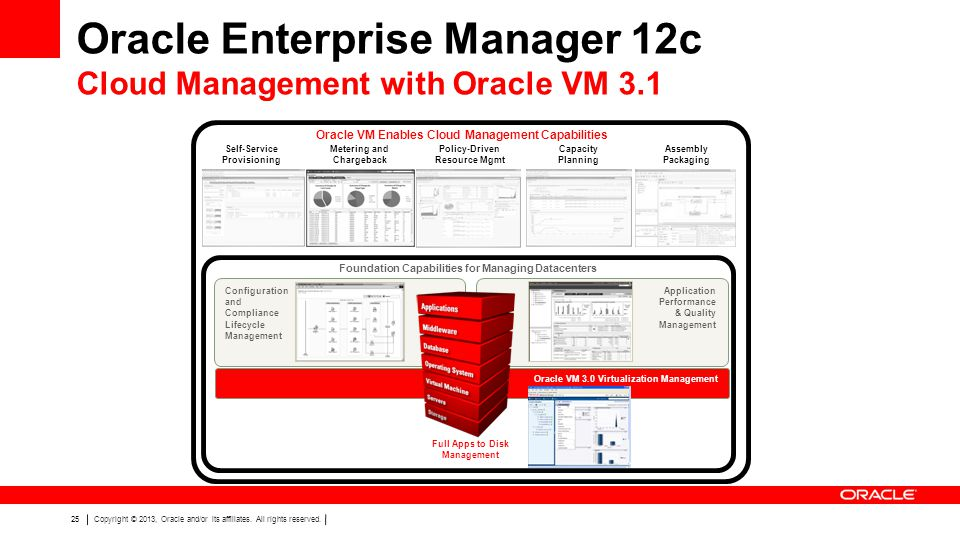 Oracle Enterprise Manager 12c Cloud Management with Oracle VM 3.1