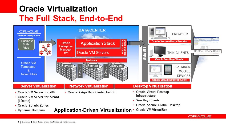 Oracle Virtualization The Full Stack, End-to-End
