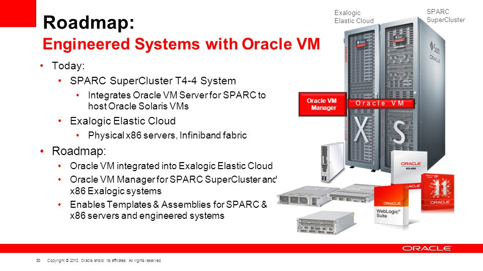Roadmap: Engineered Systems with Oracle VM Roadmap: Today: