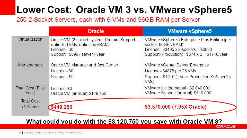 What could you do with the $3,120,750 you save with Oracle VM 3