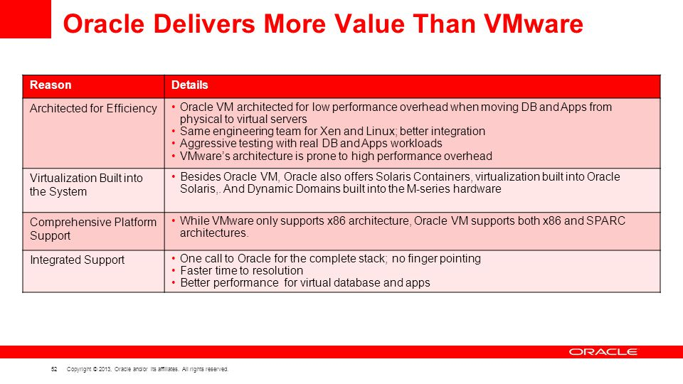 Oracle Delivers More Value Than VMware