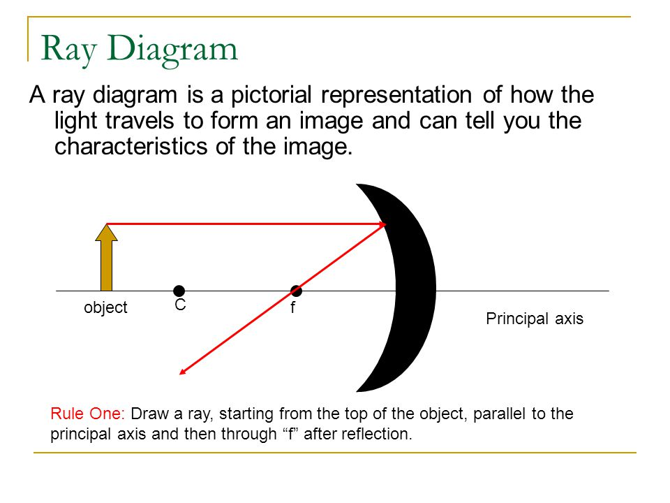 Ray Diagram A ray diagram is a pictorial representation of how the light travels to form an image and can tell you the characteristics of the image.