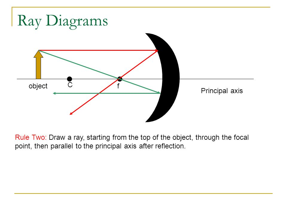 Ray Diagrams object C f Principal axis