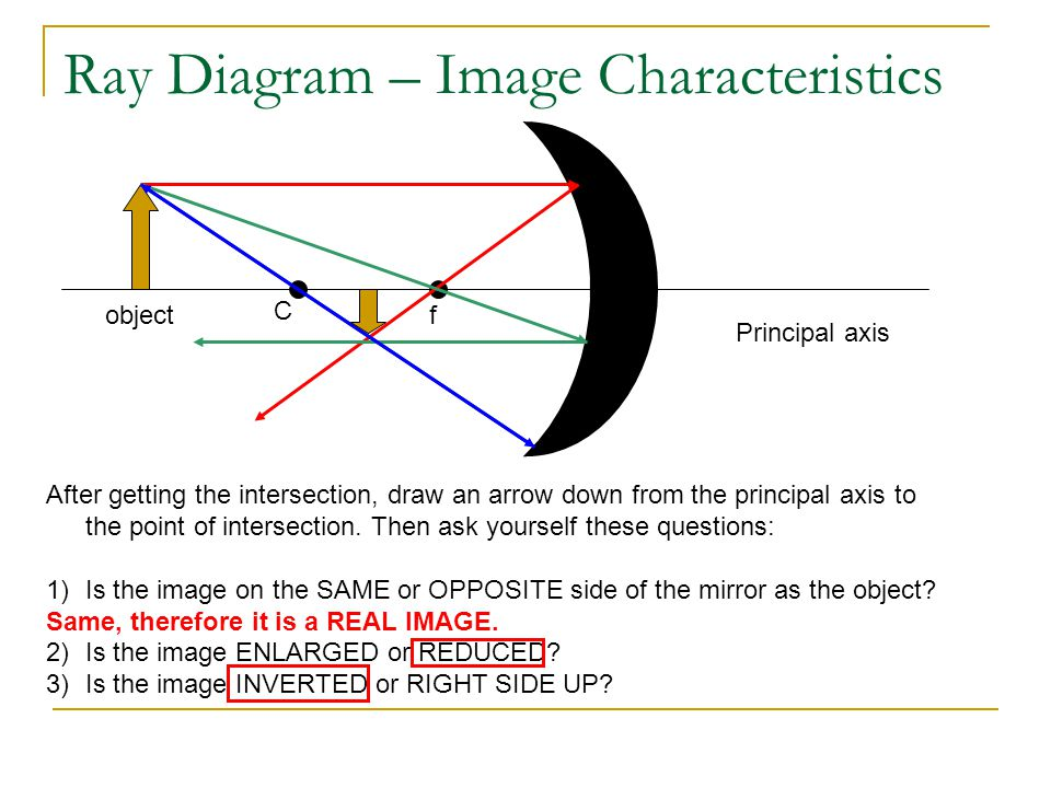 Ray Diagram – Image Characteristics