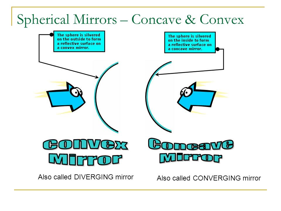Spherical Mirrors – Concave & Convex