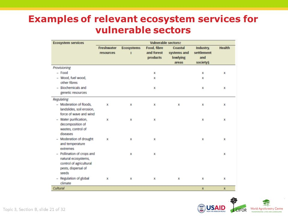 Examples of relevant ecosystem services for vulnerable sectors