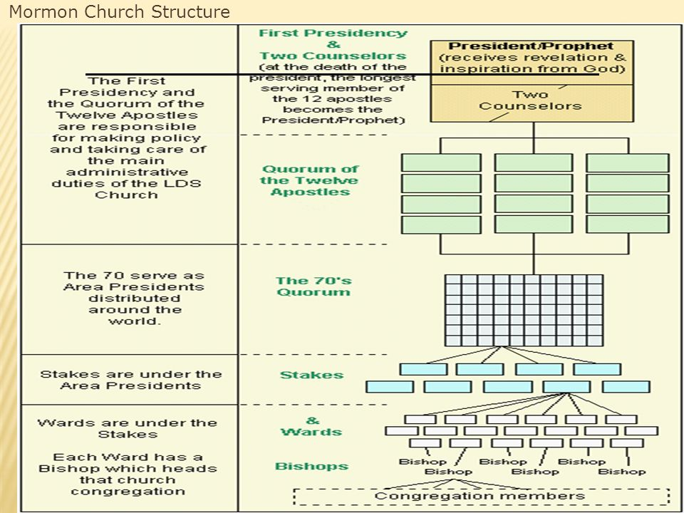 Mormon Church Structure
