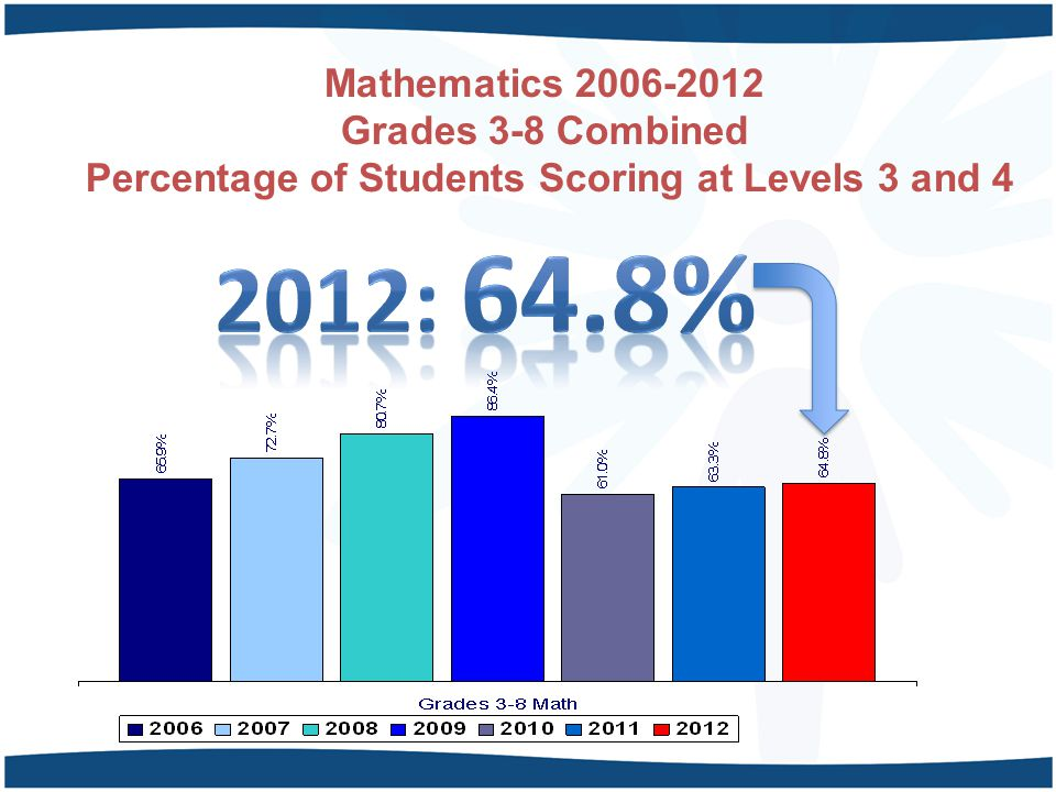 Mathematics 2006-2012 Grades 3-8 Combined Percentage of Students Scoring at Levels 3 and 4