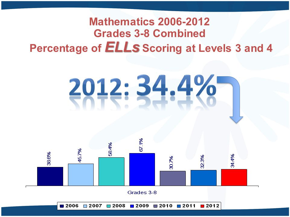 Mathematics 2006-2012 Grades 3-8 Combined Percentage of ELLs Scoring at Levels 3 and 4