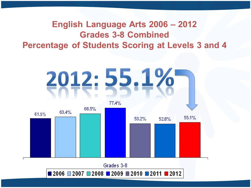 English Language Arts 2006 – 2012 Grades 3-8 Combined Percentage of Students Scoring at Levels 3 and 4