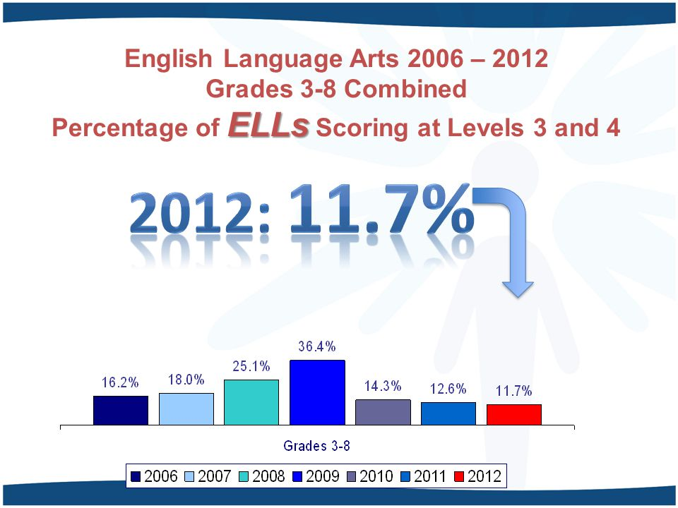 English Language Arts 2006 – 2012 Grades 3-8 Combined Percentage of ELLs Scoring at Levels 3 and 4