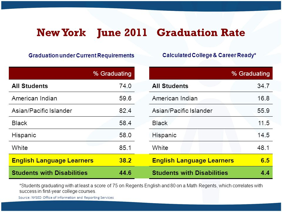 New York June 2011 Graduation Rate Calculated College & Career Ready*