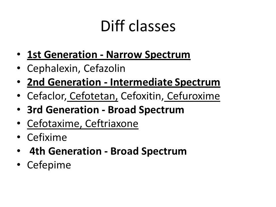 Diff classes 1st Generation - Narrow Spectrum Cephalexin, Cefazolin