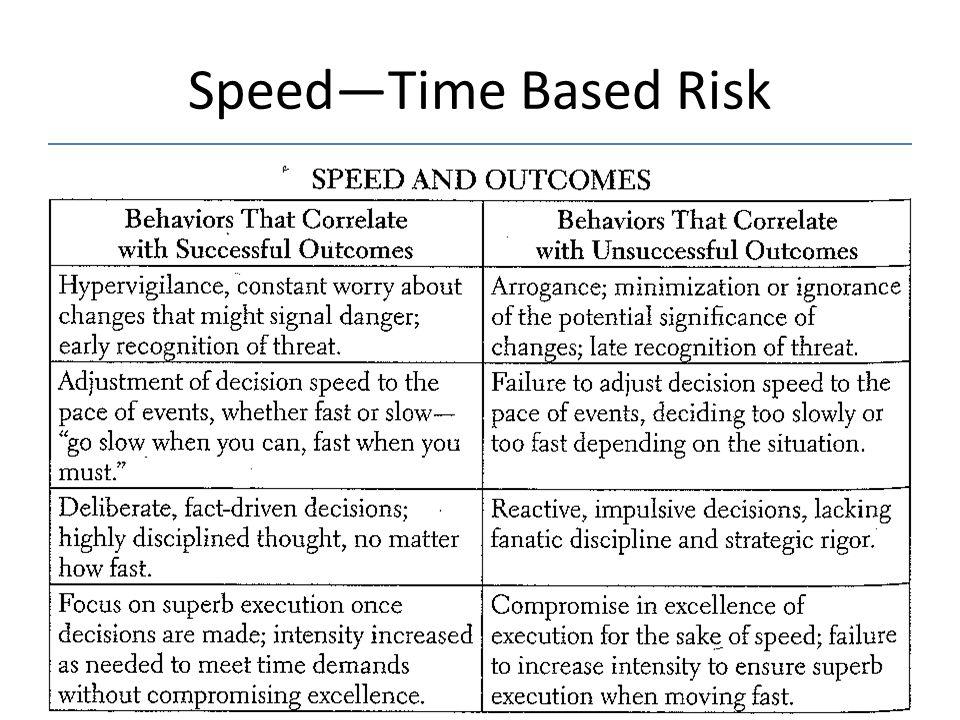 Speed—Time Based Risk