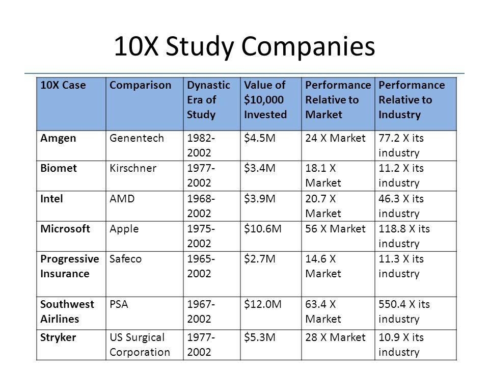 10X Study Companies 10X Case Comparison Dynastic Era of Study