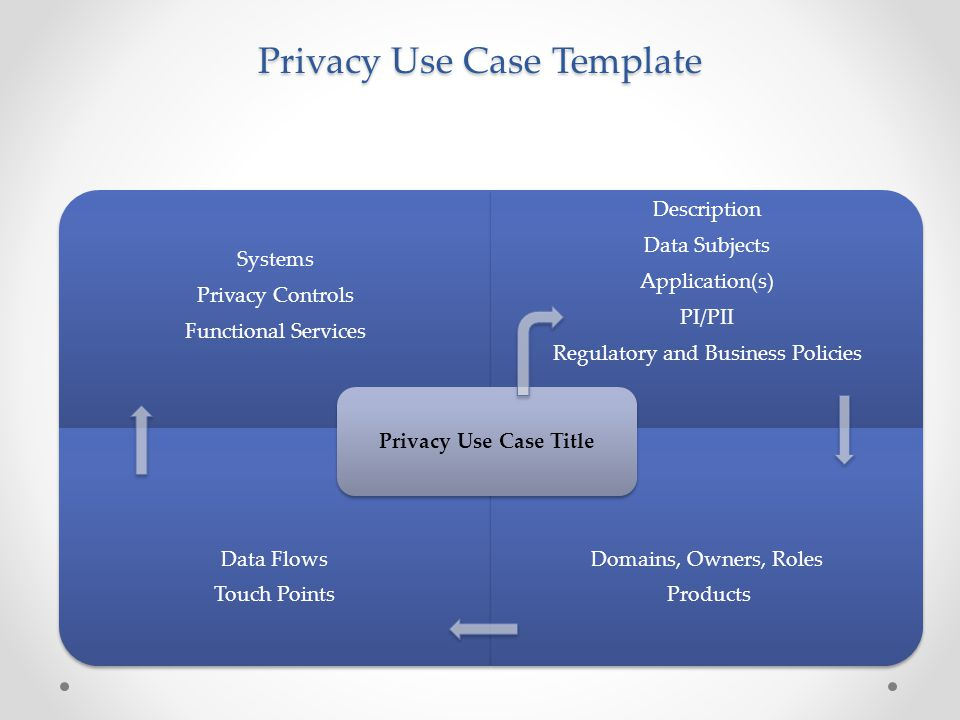Privacy Use Case Template