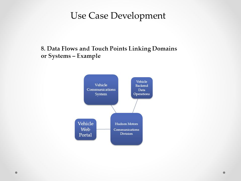 Use Case Development 8. Data Flows and Touch Points Linking Domains or Systems – Example. Hudson Motors.