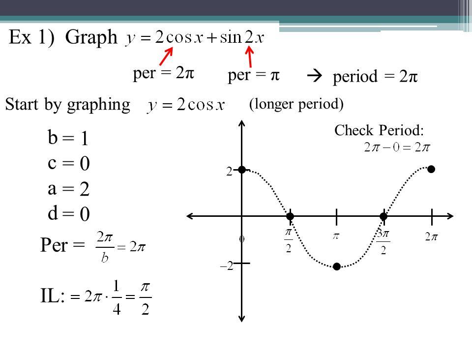 Ex 1) Graph b = 1 c = 0 a = 2 d Per = IL: per = 2π per = π
