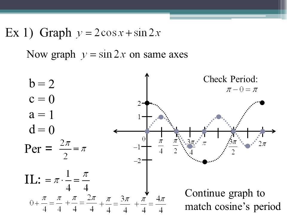 Ex 1) Graph b = 2 c = 0 a = 1 d Per = IL: Now graph on same axes