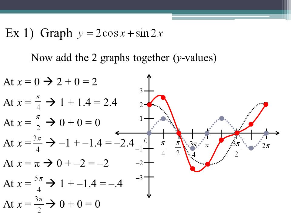 Ex 1) Graph Now add the 2 graphs together (y-values)