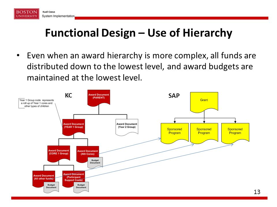 Functional Design – Use of Hierarchy