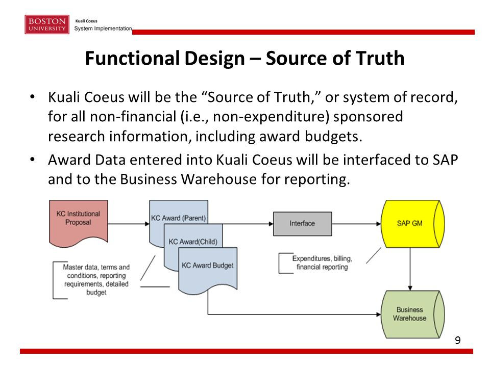 Functional Design – Source of Truth
