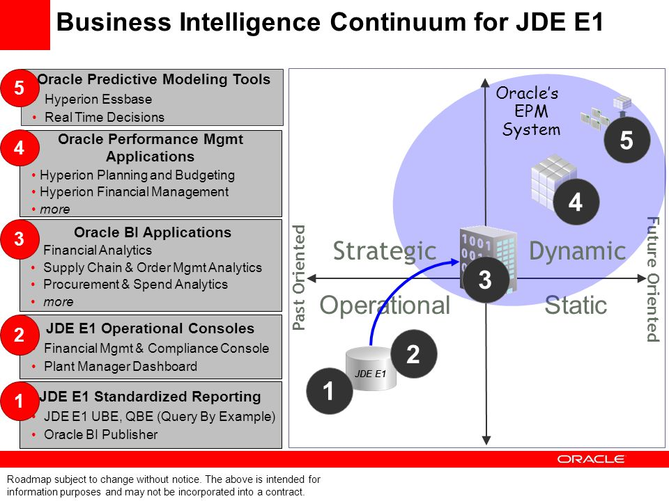 Business Intelligence Continuum for JDE E1