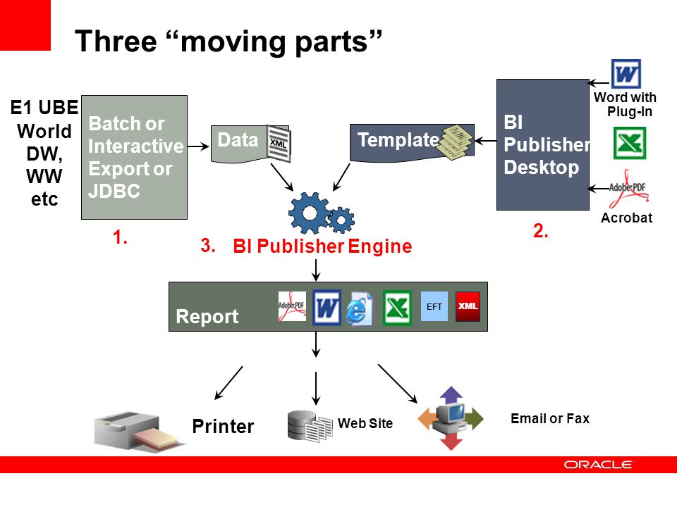 Three moving parts BI Publisher Desktop E1 UBE World DW, WW etc