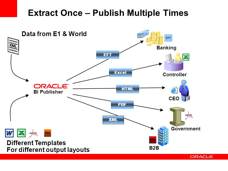 Extract Once – Publish Multiple Times