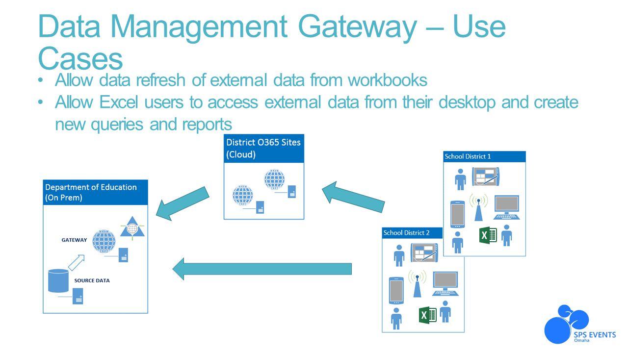 Data Management Gateway – Use Cases