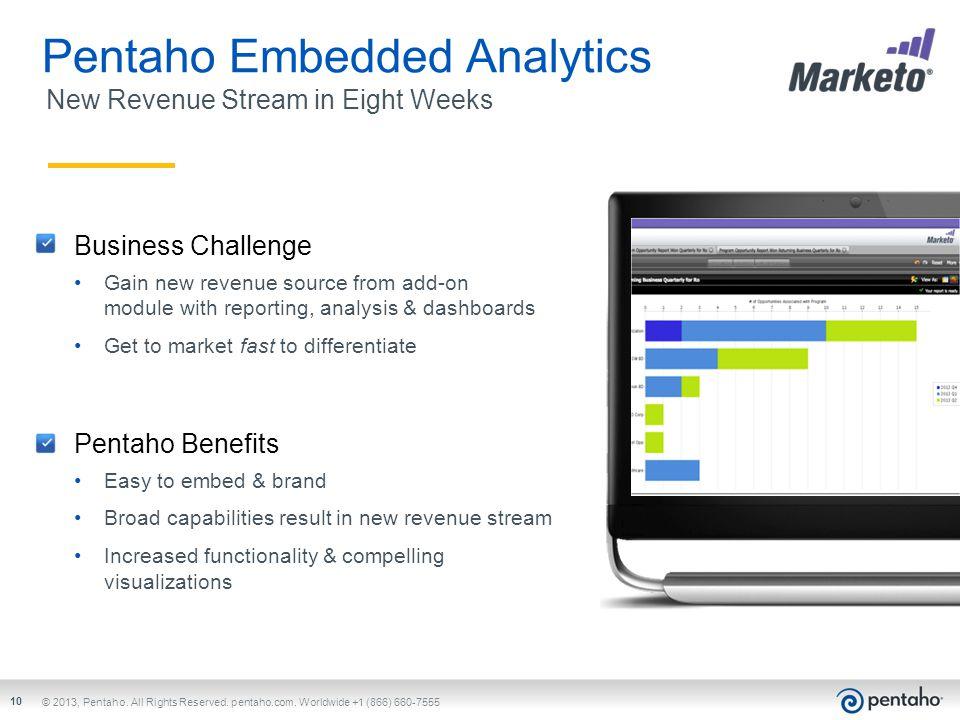 Pentaho Embedded Analytics