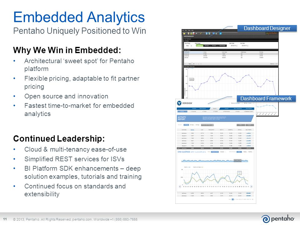 Embedded Analytics Pentaho Uniquely Positioned to Win