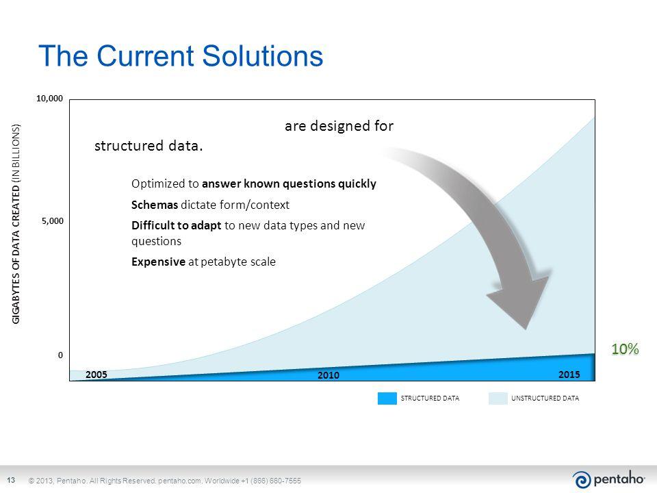 GIGABYTES OF DATA CREATED (IN BILLIONS)