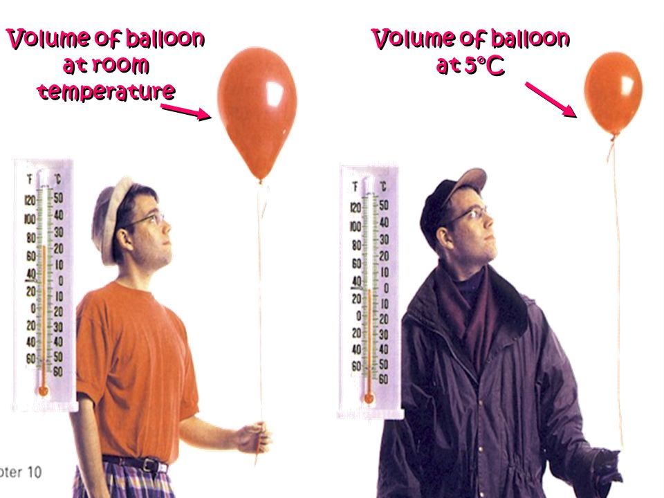 Volume of balloon at room temperature