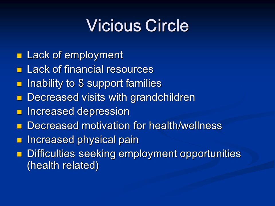 Vicious Circle Lack of employment Lack of financial resources