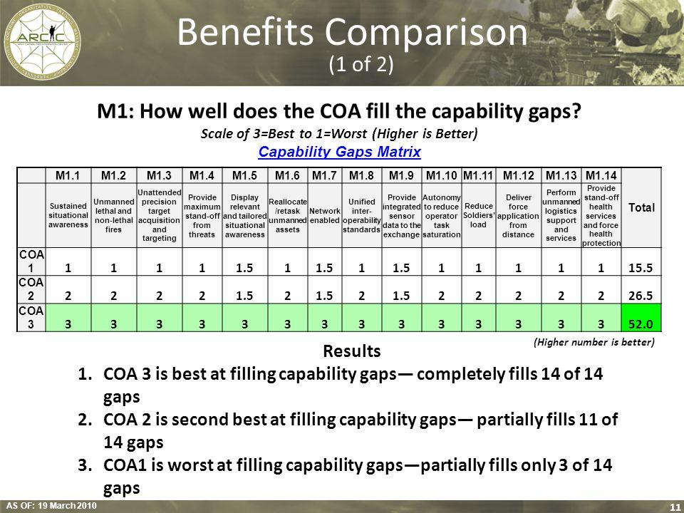 Benefits Comparison (1 of 2)