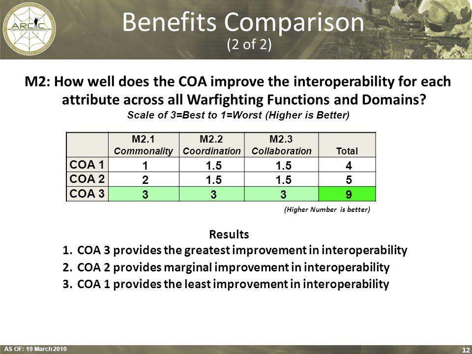 Benefits Comparison (2 of 2)