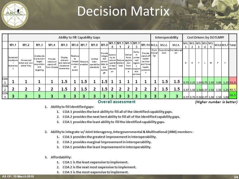 Decision Matrix 1.5 Overall assessment (Higher number is better)