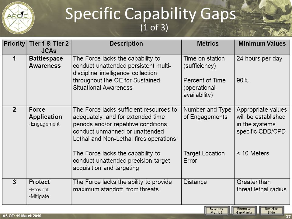 Specific Capability Gaps (1 of 3)